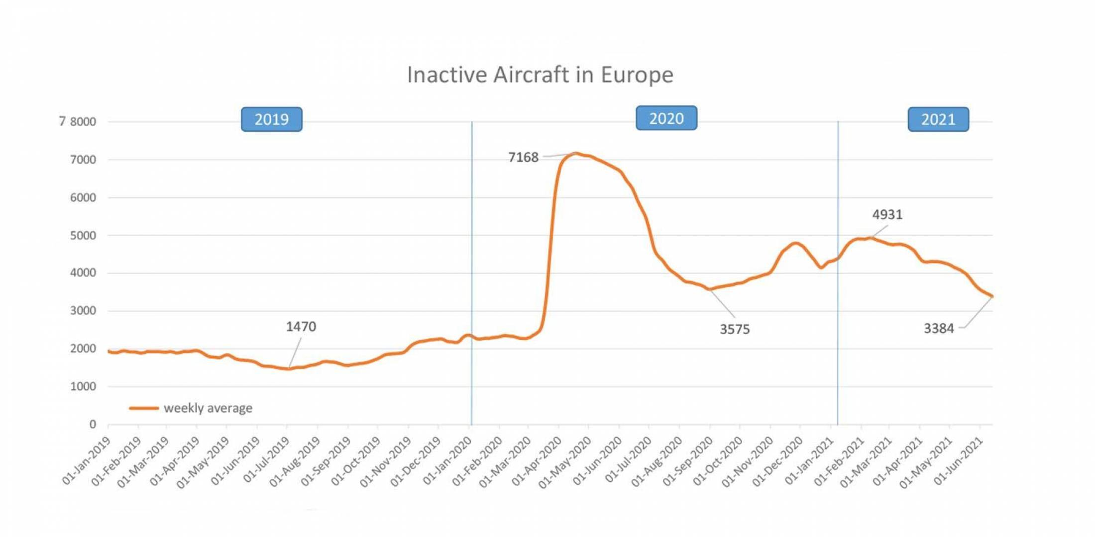 graph showing inactive aircraft over time